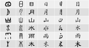 This is not an exact example given at the speech, but shows how the visual language of Chinese evolved throughout history to be the characters of today.